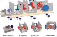 Bausatz Kraftübertragung im Fahrzeugmodell